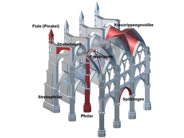 Bretagne information gotik - Skelettbau architektur ...